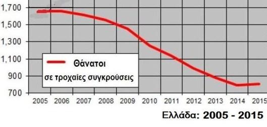 ελλαδα 2005 - 2015