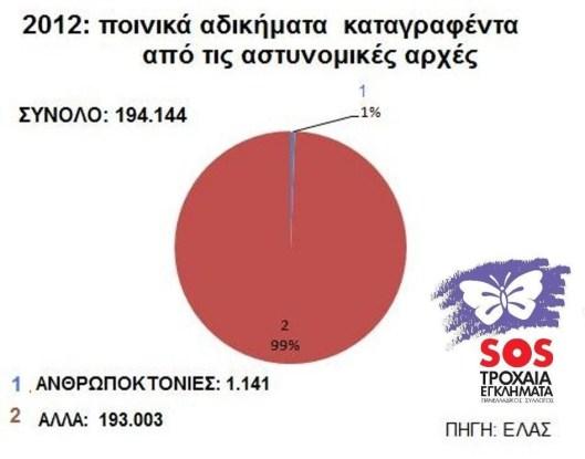 ποινικα 2012