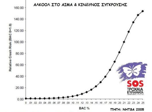 nhtsa-bac-2005-%ce%b1%ce%bd%cf%84%ce%af%ce%b3%cf%81%ce%b1%cf%86%ce%bf