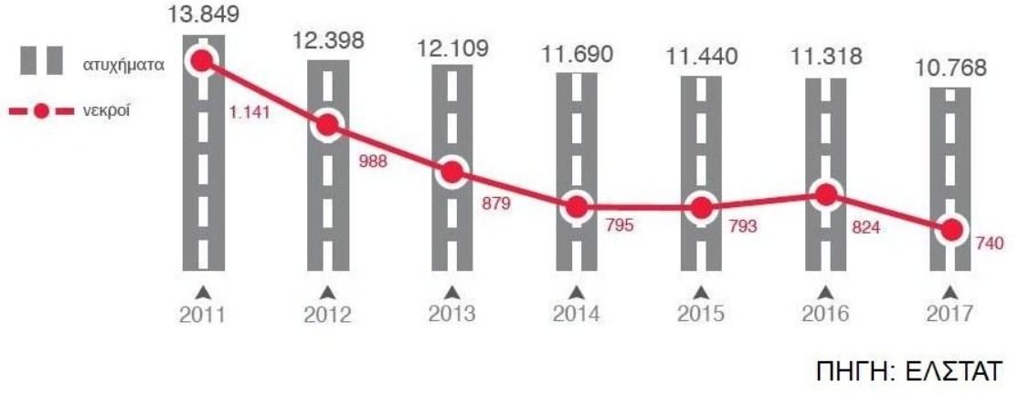 ΕΛΣΤΑΤ  Προσωρινά στοιχεία για 2017  740 νεκροί… 1ba233d8310