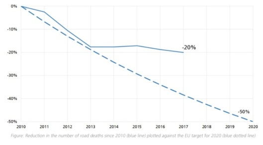 2011 -2020 Στόχος και Πραγματικότητα. Πηγή ETSC